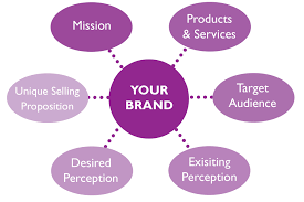 brand awareness tate design llc malvern pa when you think of branding most likely several mega brands such as nike apple starbucks coca cola etc come to mind your first thought is probably not