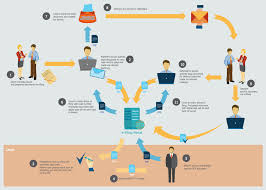 sales process mapsales process map   e filing general workflow