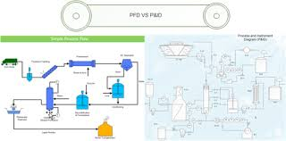 basic knowledge about piping and instrumentation diagrampfd and p amp id