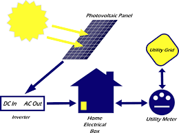 collection solar energy diagram pictures   diagramssolar energy diagram photo album diagrams