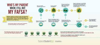 parents tips to help your child complete the 2016 17 fafsa ed who s my parent when i fill out my fafsa graphic click to enlarge