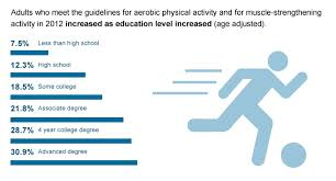 essay about nutrition in health and physical activities   video essayimportance of physical activity essay  physical activities are beneficial for both mental and physical health
