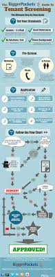 tenant screening the ultimate guide the ultimate tenant screening infographic