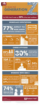 generation z in years they will be % of the workforce what generation z infographic