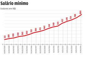 Resultado de imagem para salário mínimo nacional