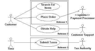 introduction to object orientation and the uml     uml use case diagrams
