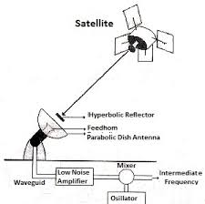 satellite communicationsatellite communication earth station