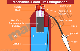 Different <b>Types</b> of <b>Fire</b> Extinguishers Used on Ships