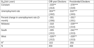 the effects of unemployment on voter turnout in u s national table 1