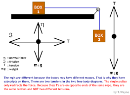 free body diagrams    basicsin order to have a tension your must have a rope or chain  you can also have a tension when any object is being stretched  like the arms of the girls in
