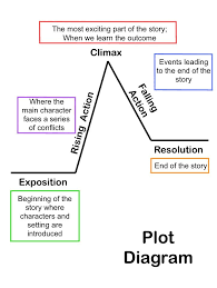 ideas about plot diagram on pinterest   graphic organizers    summarizing short stories  story elements and conflict