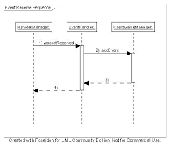 sagathe following diagram depicts the sequence from     the sequence assumes that the controller is clientgamemanger and that the game is currently in the
