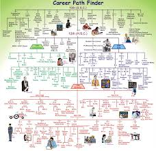 career plan blog career path finder chart complete career path 2015
