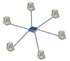 network topology   star  bus  mesh  ring topologies   networks    star topology  each node on the network has a cable back to the central switch  if one cable fails to a node  only that node  computer  is affected