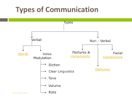 Presentation  amp  communication skills SlideShare Types