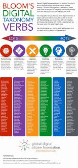 best ideas about assessment formative assessment blog