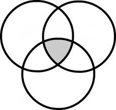 graphic organizer clip art downloaddiagramme de venn   venn diagram
