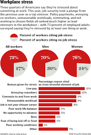 worry about job loss is declining new study says poll view full size