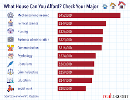 pictures types of college majors lighting how your college major predicts what house you can afford