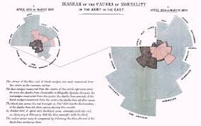 florence nightingale simple english the encyclopedia diagram of the causes of mortality in the army in the east by florence nightingale
