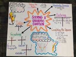 best ideas about algebra equations solving anchor chart for algebra ii eoc review on solving a quadratic equation made