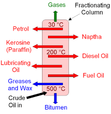 gcse chemistry   what is the fractional distillation of crude oil    fractional distillation of crude oil