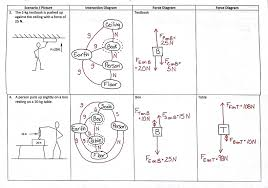interaction diagram   noschese  day    interaction diagrams and force diagrams