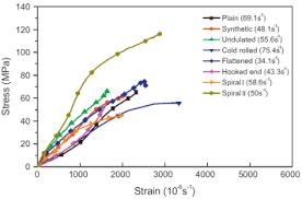 Fibres considered in (Xu et al. 2012b): a) hook-end, b) flattened, c ...