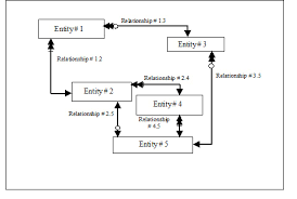 functional design specification document        er diagramsfd