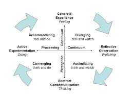 kolb    s learning styles and experiential learning cycle   simply    learning styles