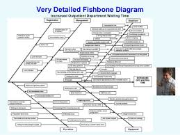 capa  root cause analysis and risk management   limitations of fishbone diagrams