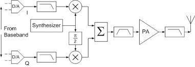 customrf   newsletter spring wifi transmitter block diagram