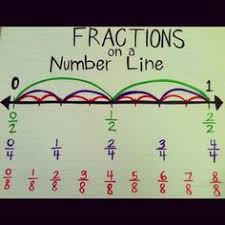 Image result for fractions on a number line