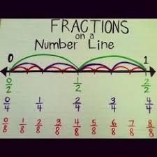 Image result for fractions on a number line