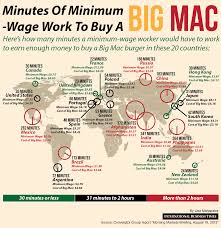 minutes of minimum wage work to buy a big mac minutes in the minutes of minimum wage work to buy a big mac 36 minutes in the us 6 hours in