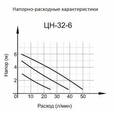 Циркуляционные <b>насосы</b> – купить <b>в</b> Москве и РФ <b>в</b> интернет ...