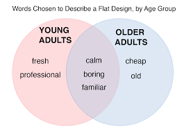 using the microsoft desirability toolkit to test visual appeal a venn diagram of descriptive words