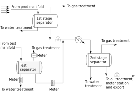 well test  oil and gas    wikipediaflow test edit