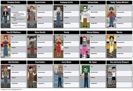 the outsiders book report ideas   mfacourses   web fc  comthe outsiders book report ideas