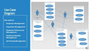integrated human resources system   introduction  use case diagra integrated human resources system part introduction  use case diagram and activity diagrams