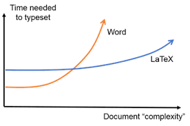 Latex Word Computational Modelling Tools Workshops