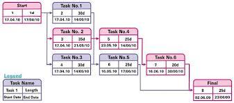 project management tools  pert  gantt  run charts