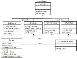 design pattern quick guidefilter pattern uml diagram