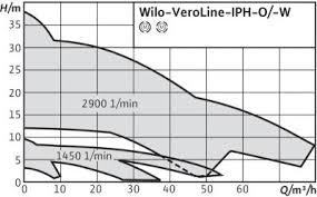 Картинки по запросу Wilo-IPH-W