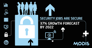 security jobs security guard jobs share on it securityjobs petal highest paying security jobs and certifications modis modis