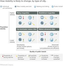 urban mobility at a tipping point mckinsey company how mobility is likely to change by type of city