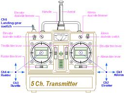 Как выбрать <b>аппаратуру управления</b> квадрокоптером | RCDetails ...