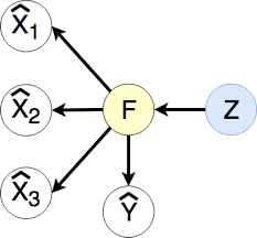 Learning Multimodal Representations with Factorized Deep ...