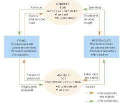 models of the economy  the circular flow modelcircular flow
