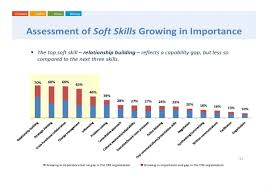 upskilling is making leaders out of corporate real estate technical skills remain vital and must combine effectively soft skills today s top five technical skills are strategic planning alternative work